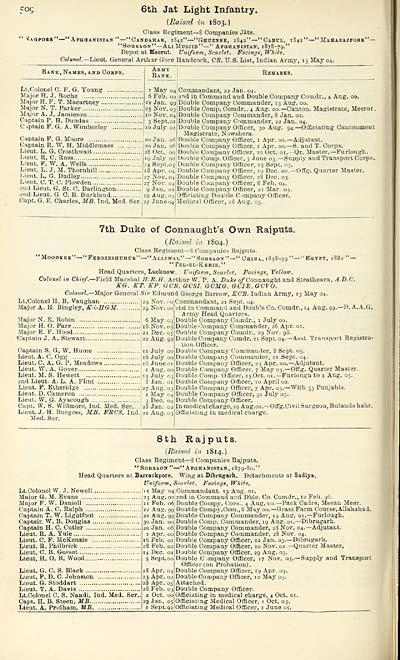 804) - Army lists > Hart's Army Lists > Hart's annual army
