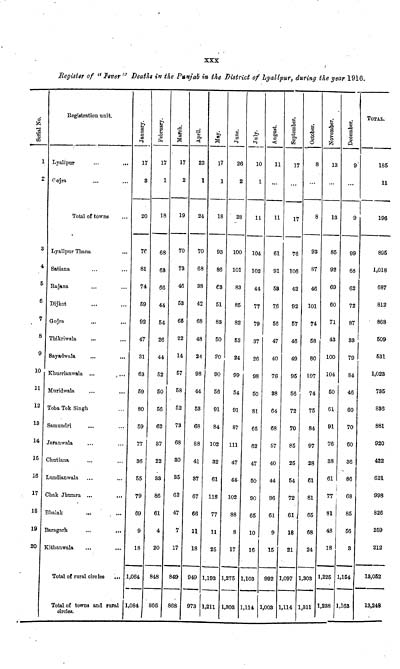 65 Page Xxx - Medicine - Disease  Report On Malaria In -7695