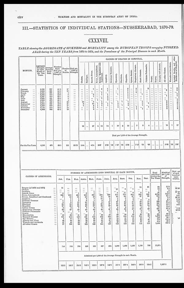 200) cliv - Medicine - Institutions > Army health reports