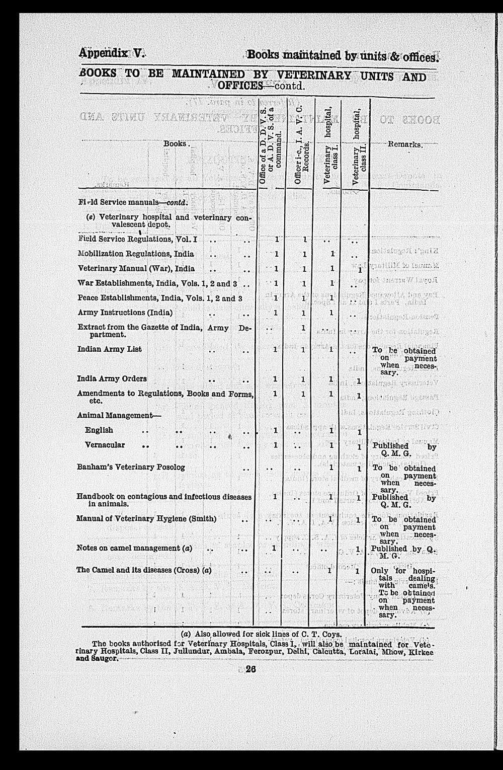 40) Page 26 - Medicine - Veterinary > Civil Veterinary Departments Page on