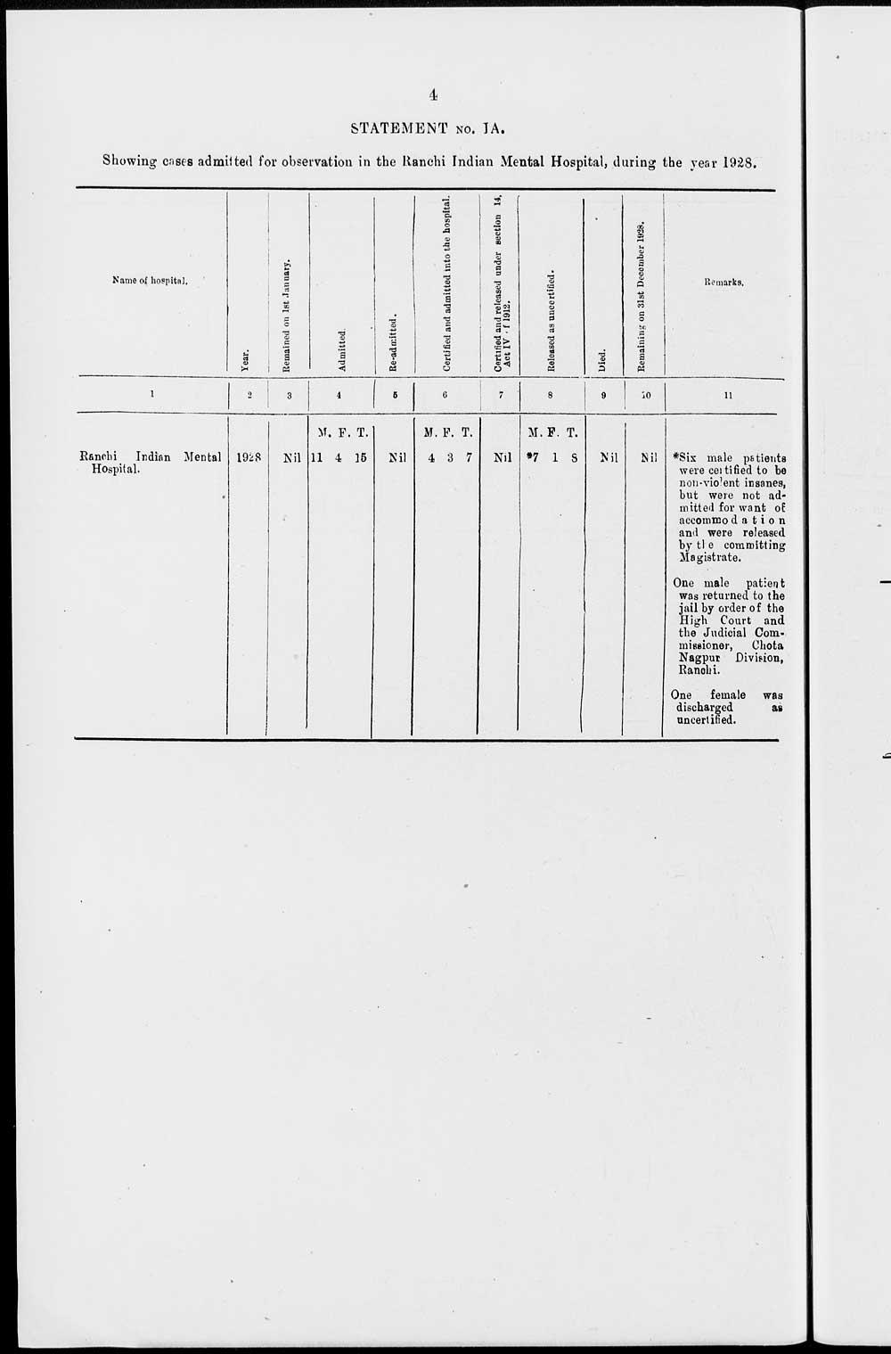 208) Page 4 - Medicine - Mental health > 1925-1929 - Report
